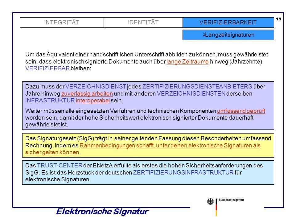Elektronische Signatur 18 INTEGRITÄTVERIFIZIERBARKEIT Infrastruktur IDENTITÄT Alle Teile, die zur VERIFIZIERBARKEIT von ELEKTRONISCHEN SIGNATUREN beit