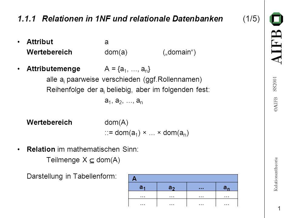 Relationentheorie AIFB SS2001 1 1.1.1Relationen in 1NF und relationale Datenbanken(1/5) Attribut a Wertebereichdom(a) (domain) AttributemengeA = {a 1,..., a n } alle a i paarweise verschieden (ggf.Rollennamen) Reihenfolge der a i beliebig, aber im folgenden fest: a 1, a 2,..., a n Wertebereichdom(A) ::= dom(a 1 ) ×...