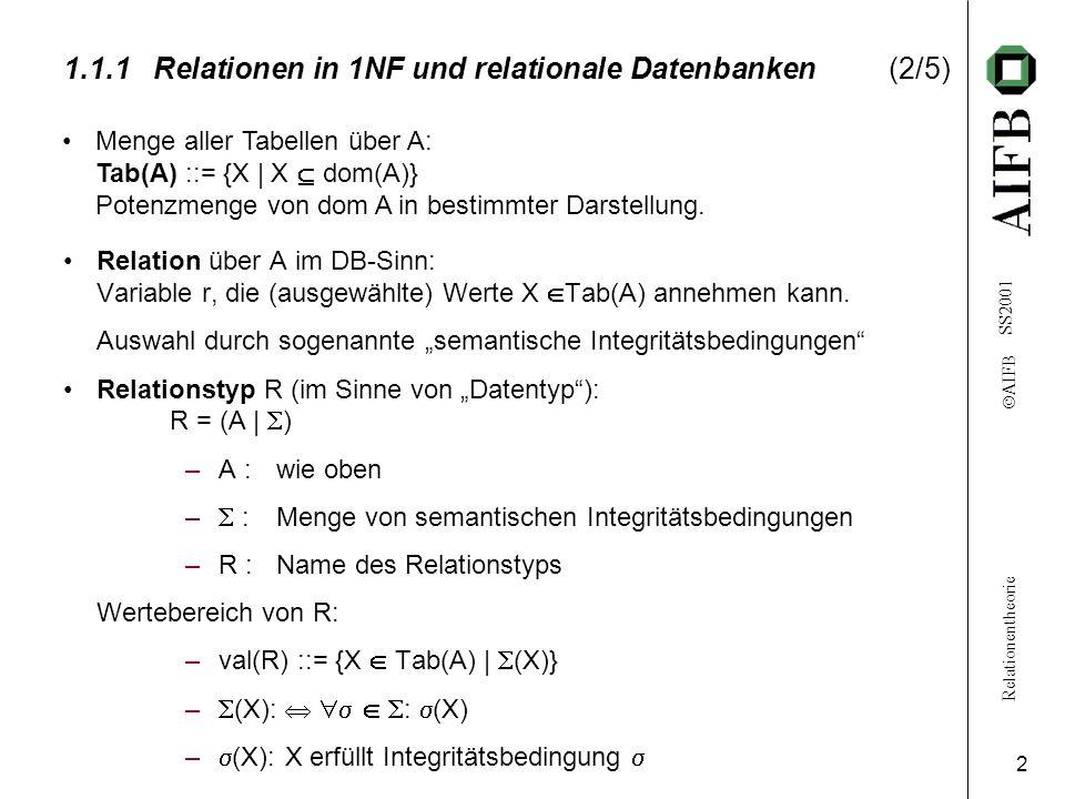 Relationentheorie AIFB SS2001 2 1.1.1Relationen in 1NF und relationale Datenbanken(2/5) Relation über A im DB-Sinn: Variable r, die (ausgewählte) Werte X Tab(A) annehmen kann.