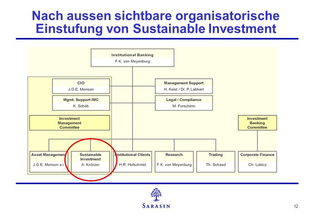 12 Nach aussen sichtbare organisatorische Einstufung von Sustainable Investment