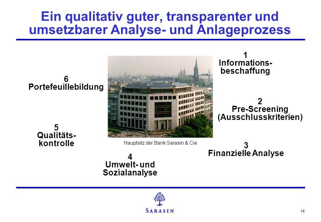14 Ein qualitativ guter, transparenter und umsetzbarer Analyse- und Anlageprozess 1 Informations- beschaffung 2 Pre-Screening (Ausschlusskriterien) 3
