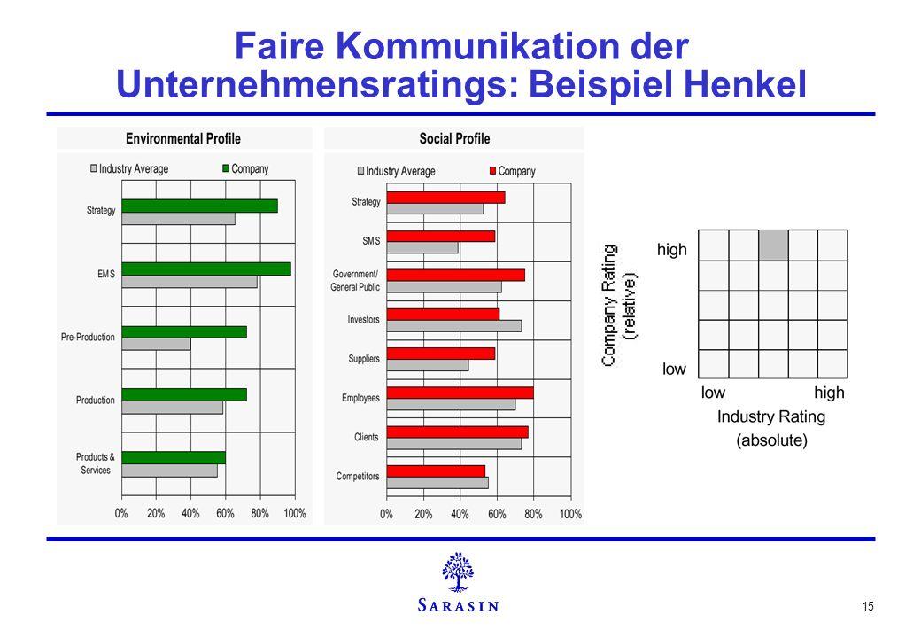 15 Faire Kommunikation der Unternehmensratings: Beispiel Henkel