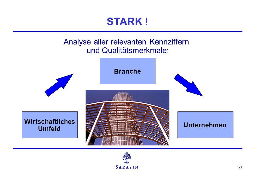 21 STARK ! Wirtschaftliches Umfeld Branche Unternehmen Analyse aller relevanten Kennziffern und Qualitätsmerkmale :