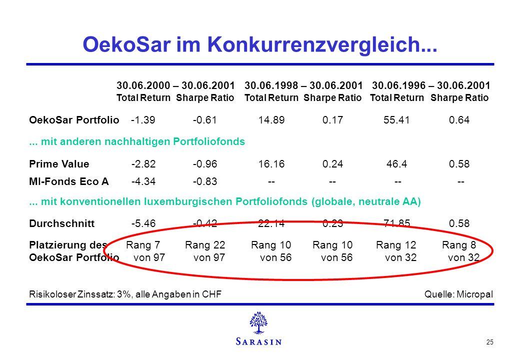 25 OekoSar im Konkurrenzvergleich... Risikoloser Zinssatz: 3%, alle Angaben in CHF... mit anderen nachhaltigen Portfoliofonds Total ReturnSharpe Ratio