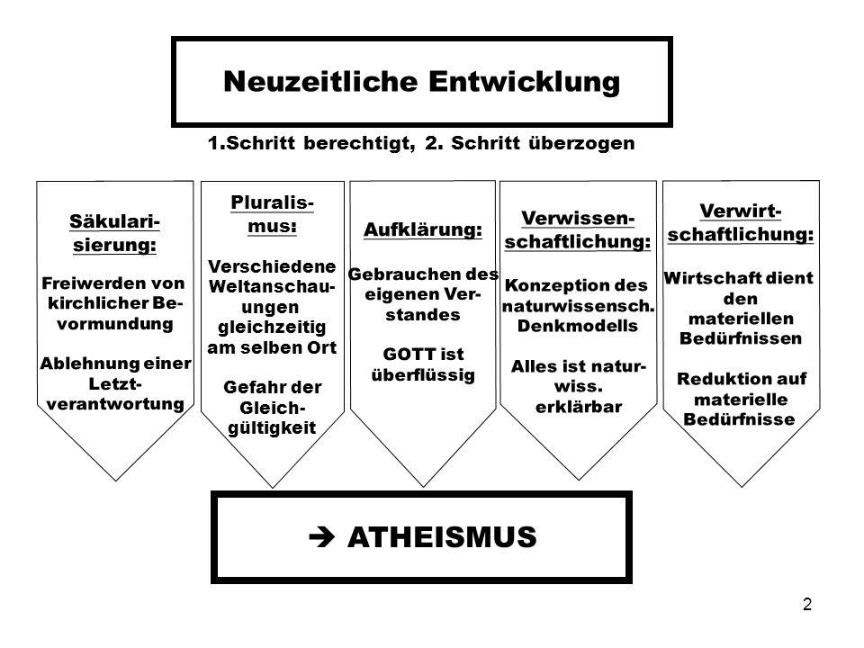 2 Neuzeitliche Entwicklung 1.Schritt berechtigt, 2. Schritt überzogen Säkulari- sierung: Freiwerden von kirchlicher Be- vormundung Ablehnung einer Let