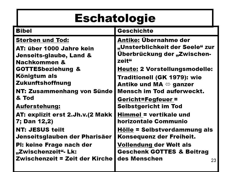 23 Eschatologie BibelGeschichte Sterben und Tod: AT: über 1000 Jahre kein Jenseits-glaube, Land & Nachkommen & GOTTESbeziehung & Königtum als Zukunfts