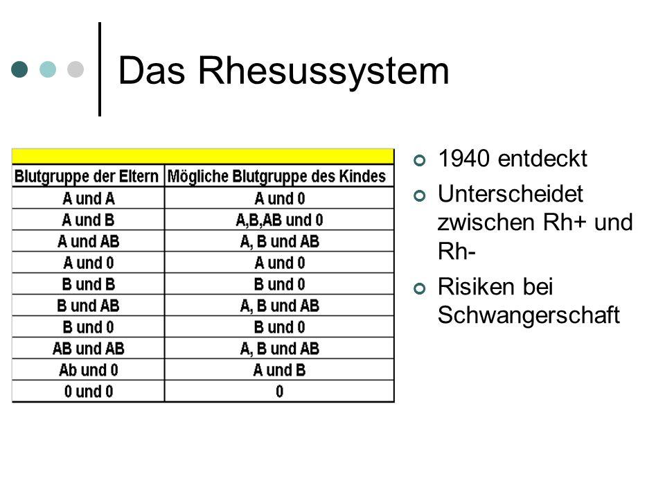 Das Rhesussystem 1940 entdeckt Unterscheidet zwischen Rh+ und Rh- Risiken bei Schwangerschaft