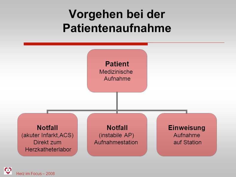 Herz im Focus – 2008 Vorgehen bei der Patientenaufnahme Patient Medizinische Aufnahme Notfall (akuter Infarkt,ACS) Direkt zum Herzkatheterlabor Notfal