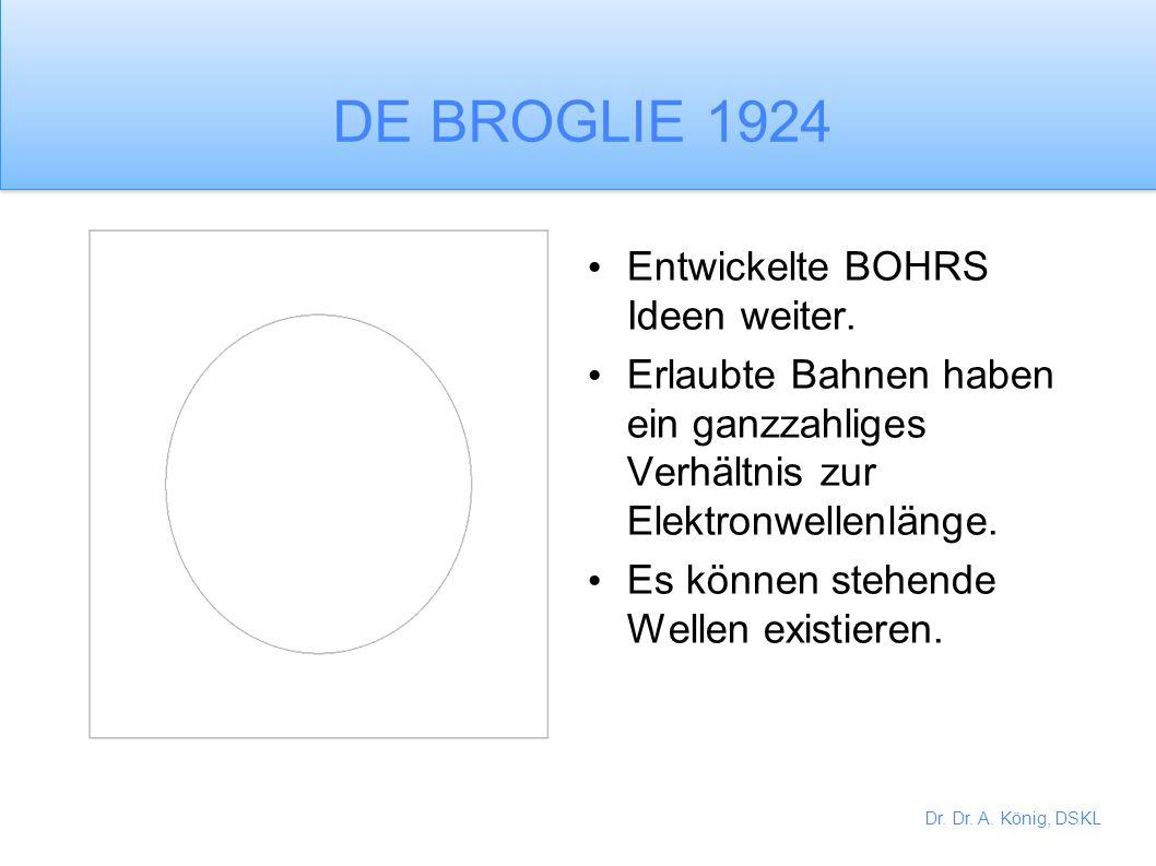 Dr. Dr. A. König, DSKL BOHR 1915 Elektronen bewegen sich in Umlaufbahnen um den Atomkern. Nur bestimmte Bahnen sind erlaubt. Wenn ein Elektron aus ein