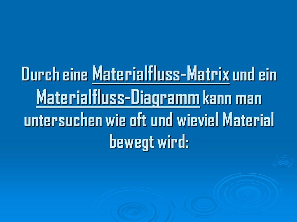 Durch eine Materialfluss-Matrix und ein Materialfluss-Diagramm kann man untersuchen wie oft und wieviel Material bewegt wird: