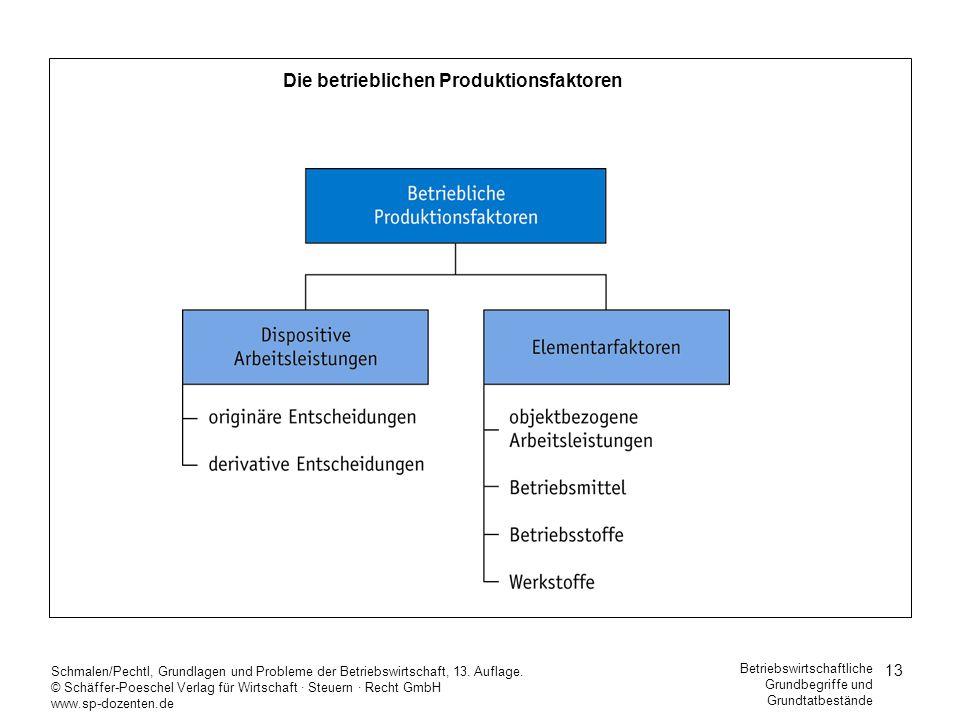 13 Schmalen/Pechtl, Grundlagen und Probleme der Betriebswirtschaft, 13. Auflage. © Schäffer-Poeschel Verlag für Wirtschaft Steuern Recht GmbH www.sp-d