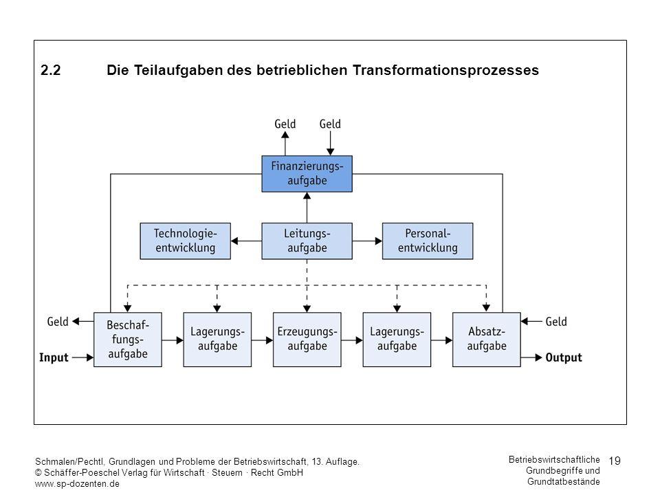 19 Schmalen/Pechtl, Grundlagen und Probleme der Betriebswirtschaft, 13. Auflage. © Schäffer-Poeschel Verlag für Wirtschaft Steuern Recht GmbH www.sp-d