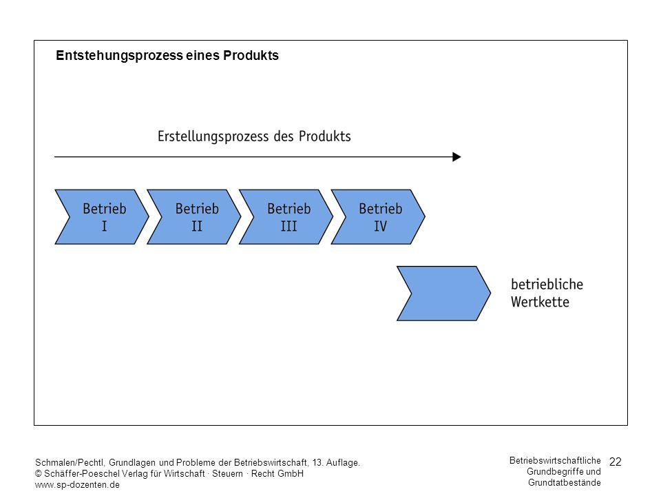 22 Schmalen/Pechtl, Grundlagen und Probleme der Betriebswirtschaft, 13. Auflage. © Schäffer-Poeschel Verlag für Wirtschaft Steuern Recht GmbH www.sp-d