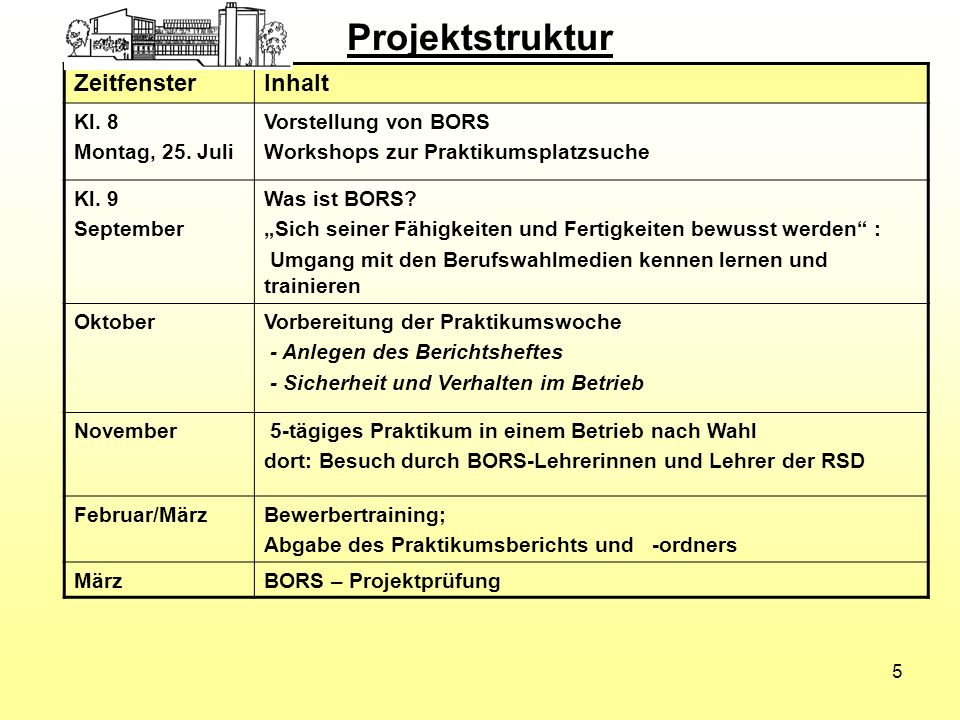 Projektstruktur ZeitfensterInhalt Kl. 8 Montag, 25. Juli Vorstellung von BORS Workshops zur Praktikumsplatzsuche Kl. 9 September Was ist BORS? Sich se