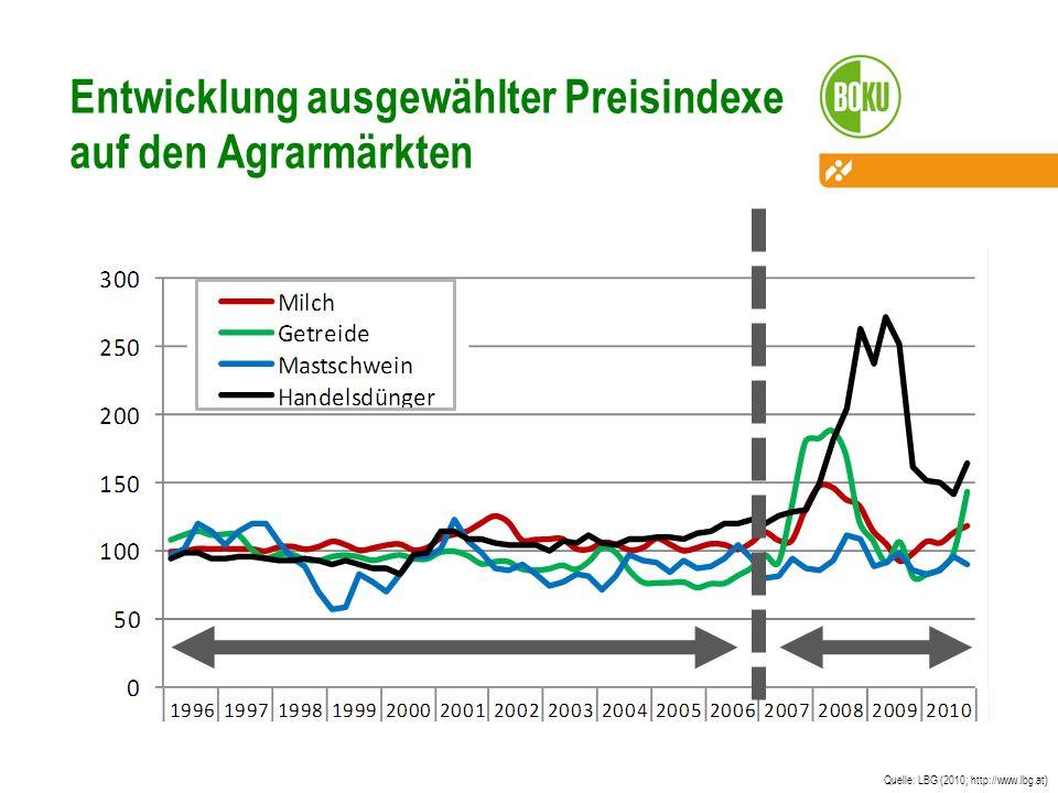 Quelle: LBG (2010; http://www.lbg.at) Entwicklung ausgewählter Preisindexe auf den Agrarmärkten