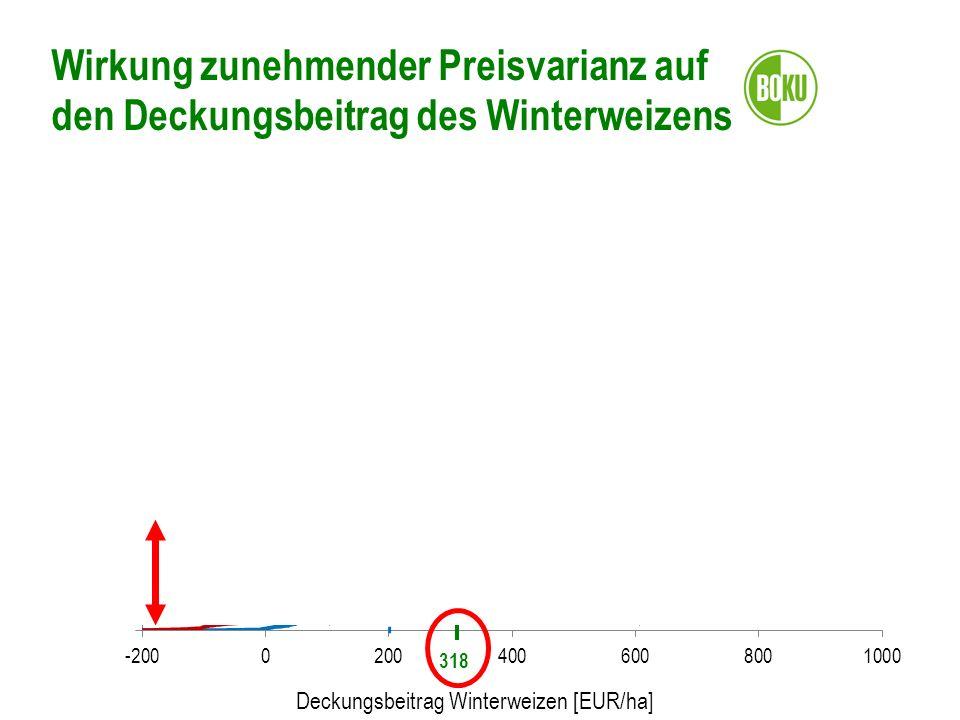 Wirkung zunehmender Preisvarianz auf den Deckungsbeitrag des Winterweizens Deckungsbeitrag Winterweizen [EUR/ha] Kumulierte Wahrscheinlichkeit [%] 14%