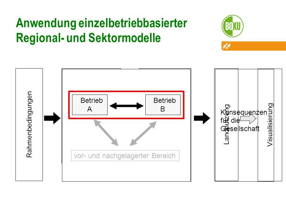 Betrieb … Landnutzung Rahmenbedingungen Anwendung einzelbetriebbasierter Regional- und Sektormodelle Landwirt -schaft Betrieb 1 Betrieb 2 Betrieb 4 Pa