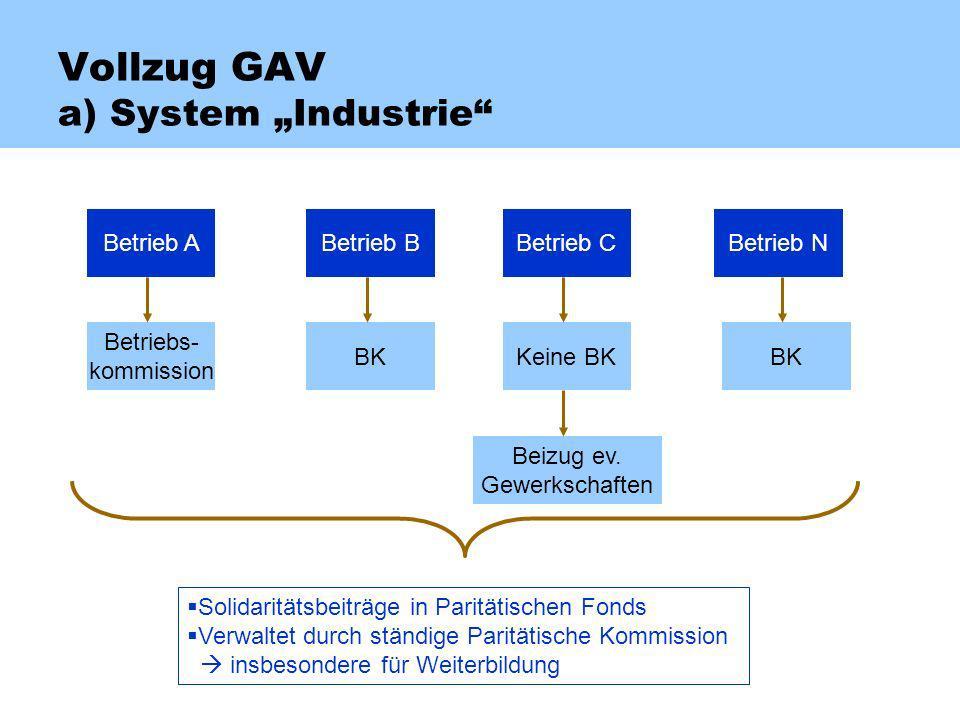 Vollzug GAV a) System Industrie Betrieb ABetrieb BBetrieb CBetrieb N Betriebs- kommission BKKeine BKBK Beizug ev. Gewerkschaften Solidaritätsbeiträge