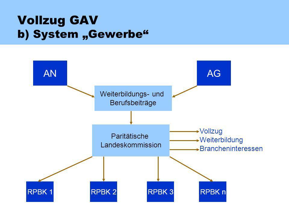 Vollzug GAV b) System Gewerbe ANAG Weiterbildungs- und Berufsbeiträge Paritätische Landeskommission Vollzug Weiterbildung Brancheninteressen RPBK 1RPBK 2RPBK 3RPBK n