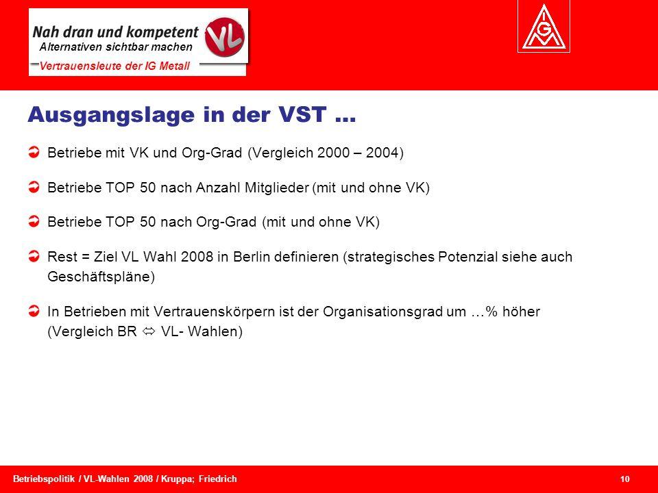 Alternativen sichtbar machen Vertrauensleute der IG Metall 10 Betriebspolitik / VL-Wahlen 2008 / Kruppa; Friedrich Ausgangslage in der VST … Betriebe