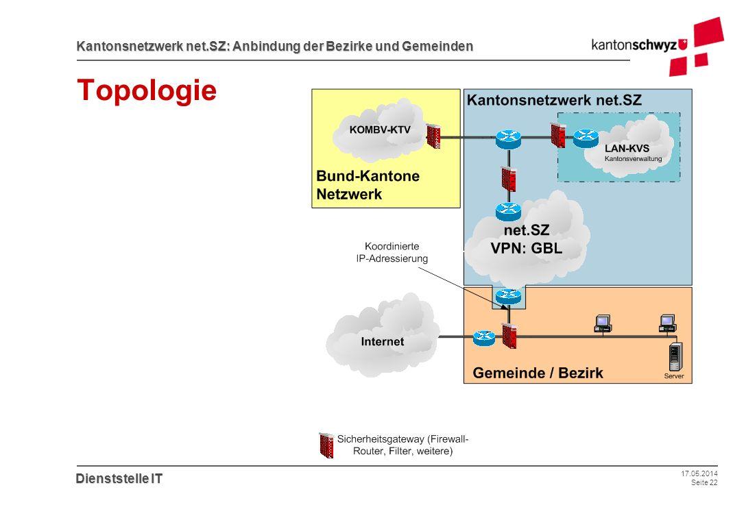 17.05.2014 Seite 22 Kantonsnetzwerk net.SZ: Anbindung der Bezirke und Gemeinden Dienststelle IT Topologie