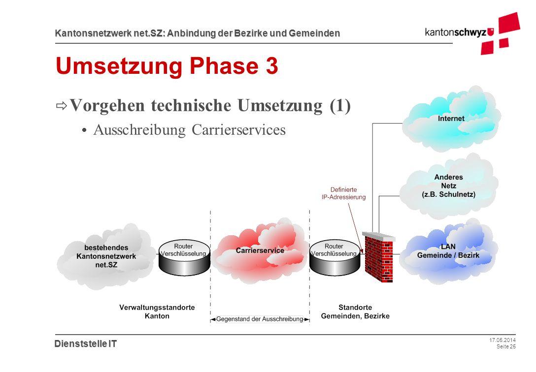 17.05.2014 Seite 25 Kantonsnetzwerk net.SZ: Anbindung der Bezirke und Gemeinden Dienststelle IT Umsetzung Phase 3 Vorgehen technische Umsetzung (1) Au