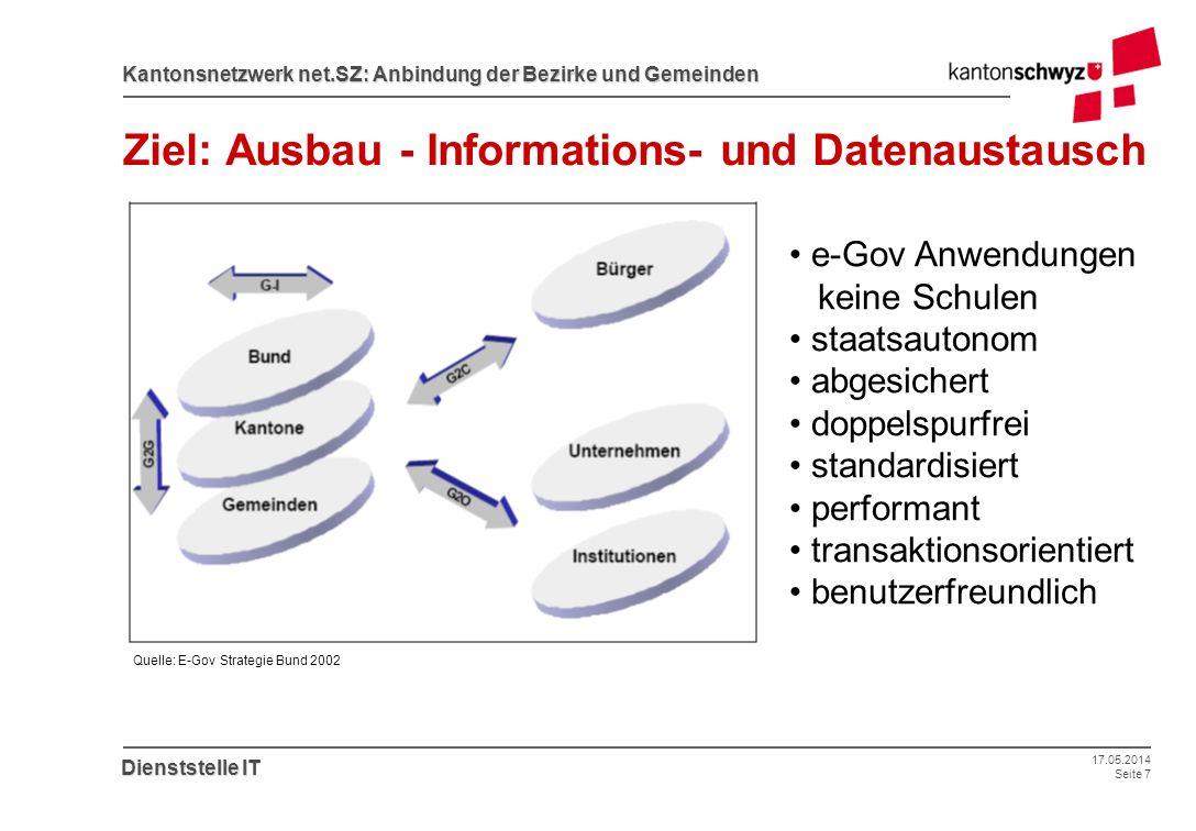 17.05.2014 Seite 7 Kantonsnetzwerk net.SZ: Anbindung der Bezirke und Gemeinden Dienststelle IT Ziel: Ausbau - Informations- und Datenaustausch Quelle:
