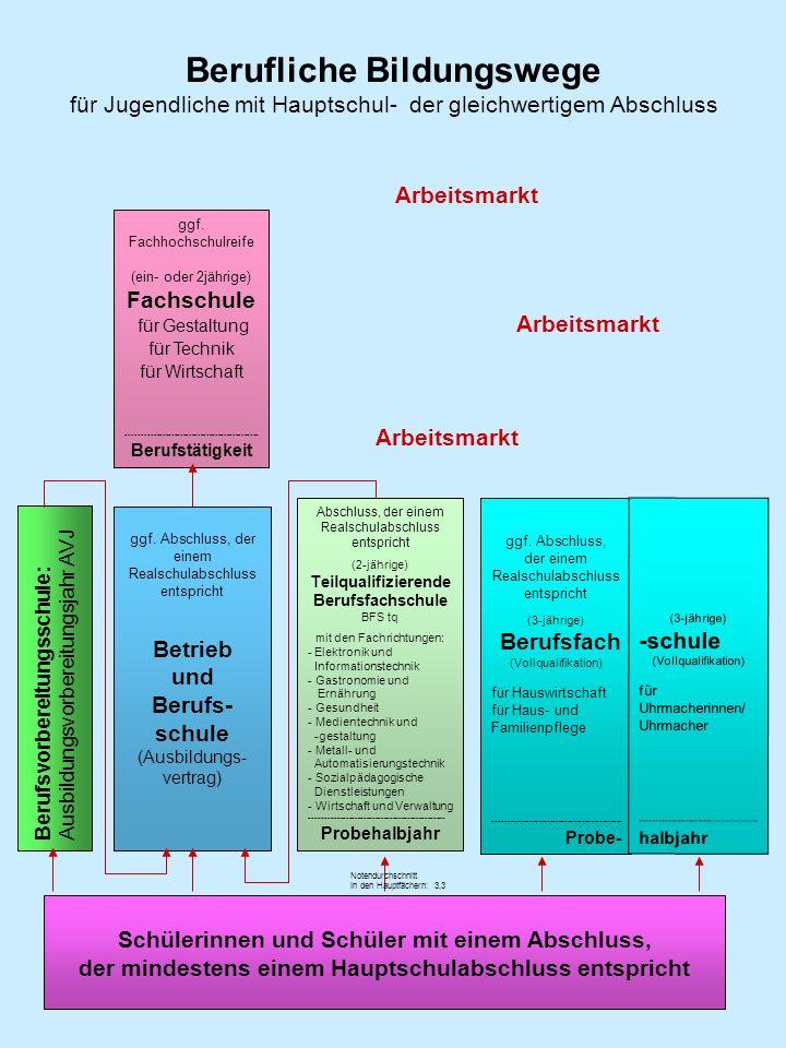 Berufliche Bildungswege für Jugendliche mit Hauptschul- der gleichwertigem Abschluss Schülerinnen und Schüler mit einem Abschluss, der mindestens eine