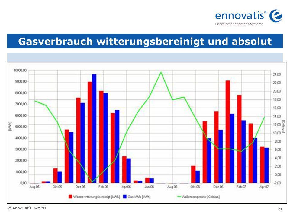 © ennovatis GmbH 21 Gasverbrauch witterungsbereinigt und absolut