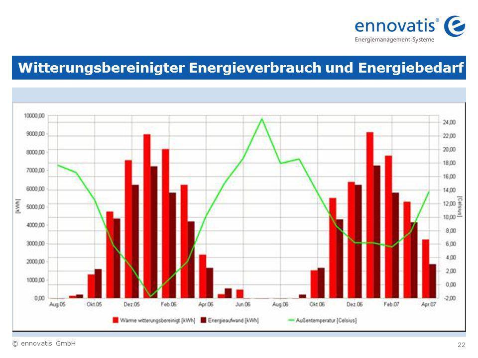 © ennovatis GmbH 22 Witterungsbereinigter Energieverbrauch und Energiebedarf