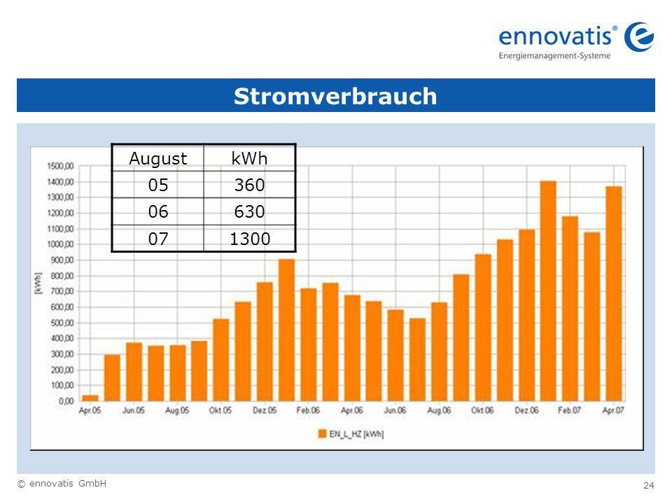 © ennovatis GmbH 24 Stromverbrauch AugustkWh 05360 06630 071300
