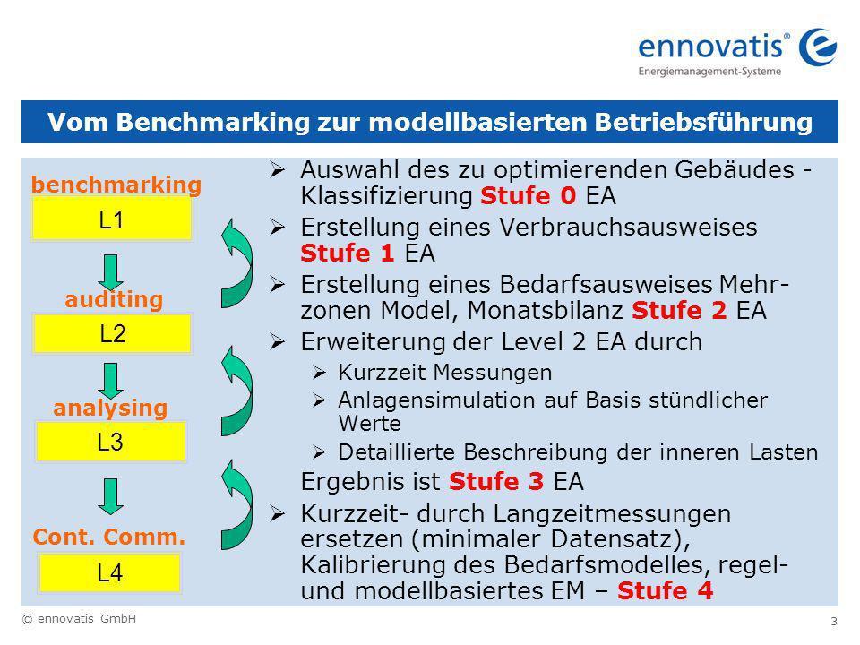 © ennovatis GmbH 3 Vom Benchmarking zur modellbasierten Betriebsführung Auswahl des zu optimierenden Gebäudes - Klassifizierung Stufe 0 EA Erstellung eines Verbrauchsausweises Stufe 1 EA Erstellung eines Bedarfsausweises Mehr- zonen Model, Monatsbilanz Stufe 2 EA Erweiterung der Level 2 EA durch Kurzzeit Messungen Anlagensimulation auf Basis stündlicher Werte Detaillierte Beschreibung der inneren Lasten Ergebnis ist Stufe 3 EA Kurzzeit- durch Langzeitmessungen ersetzen (minimaler Datensatz), Kalibrierung des Bedarfsmodelles, regel- und modellbasiertes EM – Stufe 4 L1 L2 L3 L4 benchmarking Cont.