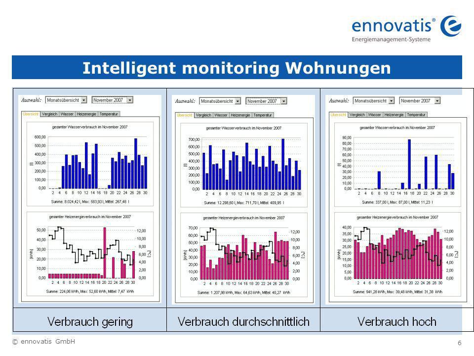 © ennovatis GmbH 6 Intelligent monitoring Wohnungen