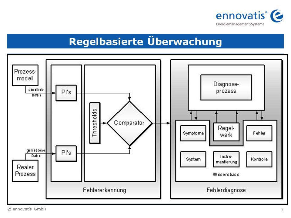 © ennovatis GmbH 7 Regelbasierte Überwachung
