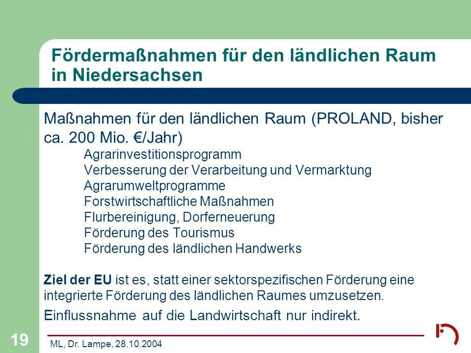 ML, Dr. Lampe, 28.10.2004 19 Fördermaßnahmen für den ländlichen Raum in Niedersachsen Maßnahmen für den ländlichen Raum (PROLAND, bisher ca. 200 Mio.
