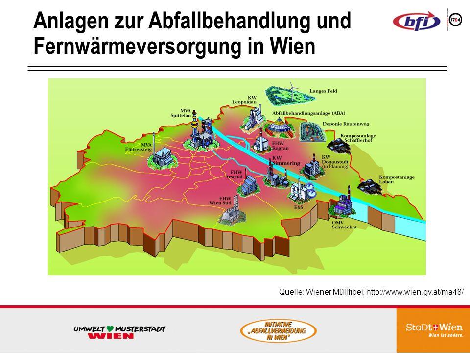 Anlagen zur Abfallbehandlung und Fernwärmeversorgung in Wien Quelle: Wiener Müllfibel, http://www.wien.gv.at/ma48/