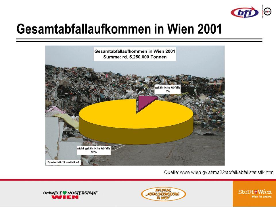 Gesamtabfallaufkommen in Wien 2001 Quelle: www.wien.gv.at/ma22/abfall/abfallstatistik.htm
