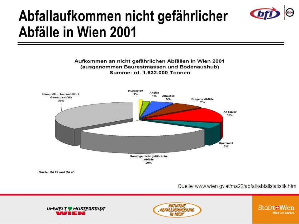 Abfallaufkommen nicht gefährlicher Abfälle in Wien 2001 Quelle: www.wien.gv.at/ma22/abfall/abfallstatistik.htm