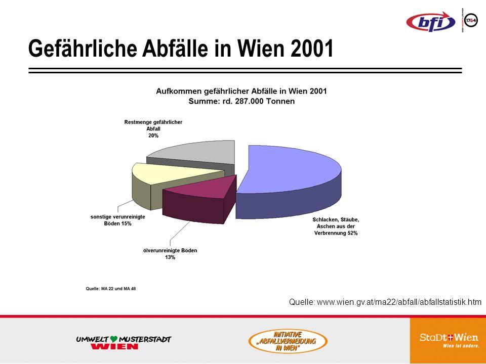 Gefährliche Abfälle in Wien 2001 Quelle: www.wien.gv.at/ma22/abfall/abfallstatistik.htm
