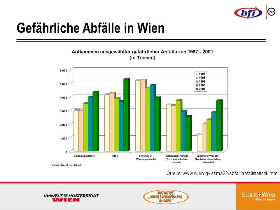Gefährliche Abfälle in Wien Quelle: www.wien.gv.at/ma22/abfall/abfallstatistik.htm