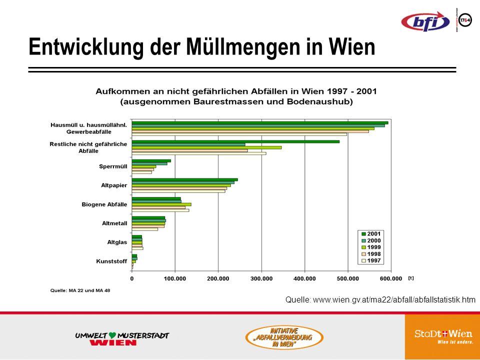 Entwicklung der Müllmengen in Wien Quelle: www.wien.gv.at/ma22/abfall/abfallstatistik.htm