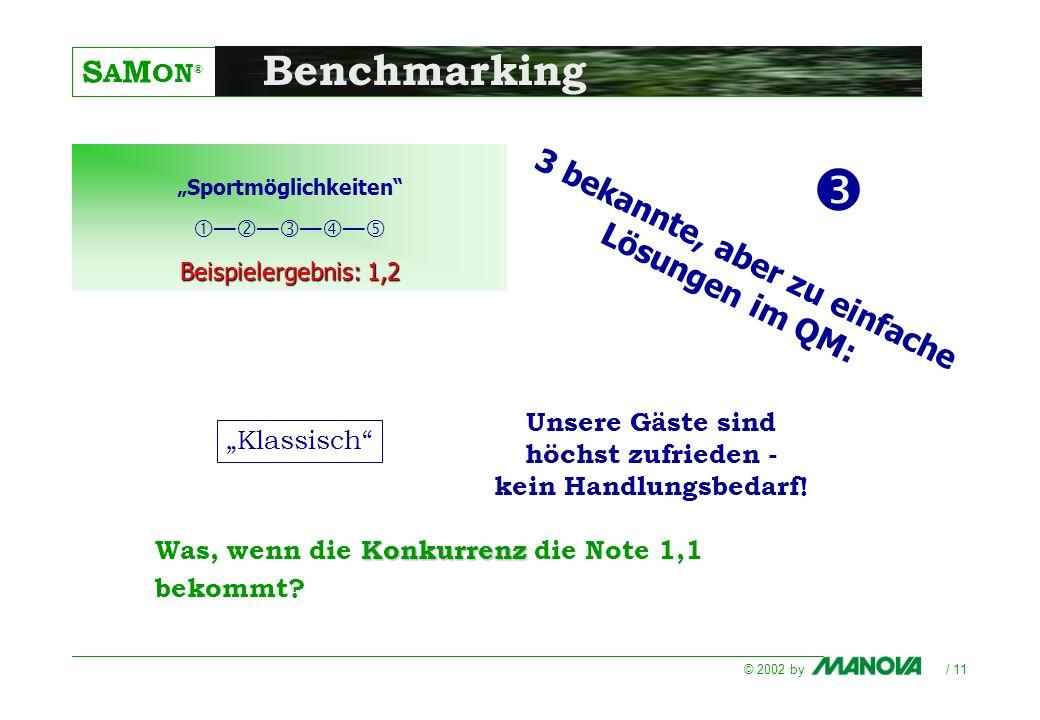 S A M ON ® © 2002 by / 11 Benchmarking Konkurrenz Was, wenn die Konkurrenz die Note 1,1 bekommt? Sportmöglichkeiten Beispielergebnis: 1,2 3 bekannte,