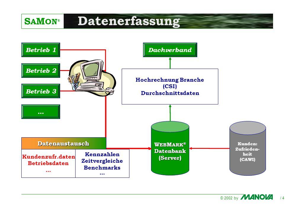 S A M ON ® © 2002 by / 4 W EB M ARK ® Datenbank(Server) Betrieb 1 Hochrechnung Branche (CSI) Durchschnittsdaten Kundenzufr.daten Betriebsdaten... Date