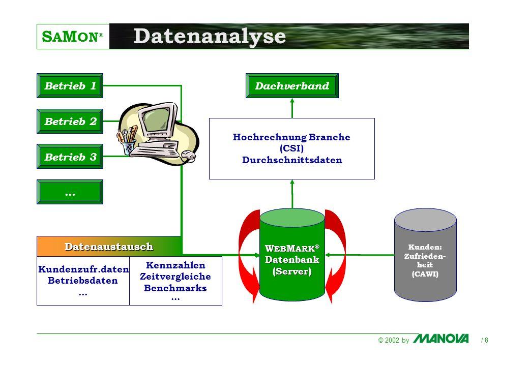 S A M ON ® © 2002 by / 8 W EB M ARK ® Datenbank(Server) Betrieb 1 Hochrechnung Branche (CSI) Durchschnittsdaten Kundenzufr.daten Betriebsdaten... Date