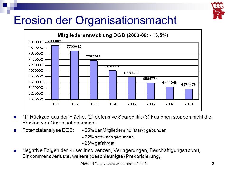 Richard Detje - www.wissentransfer.info3 Erosion der Organisationsmacht (1) Rückzug aus der Fläche, (2) defensive Sparpolitik (3) Fusionen stoppen nic