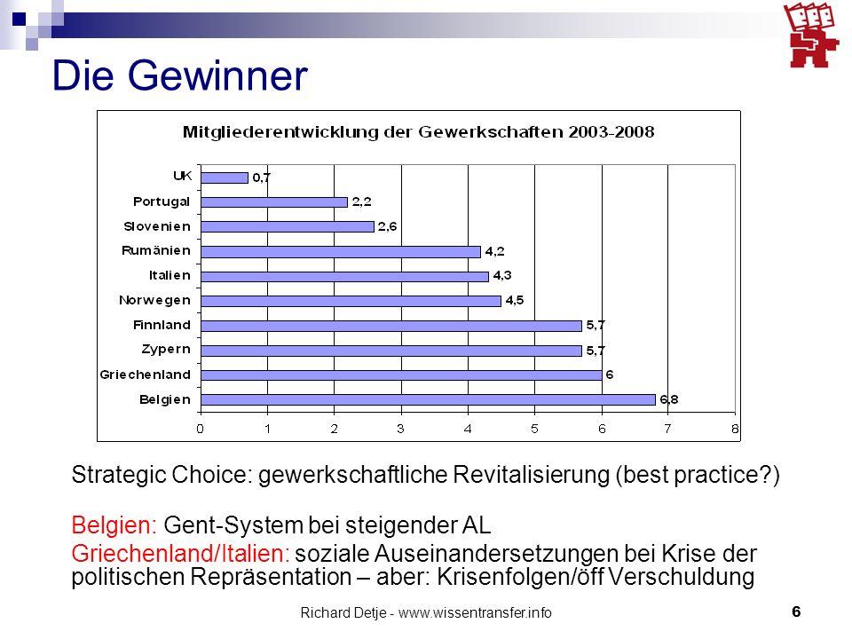 Richard Detje - www.wissentransfer.info6 Die Gewinner Strategic Choice: gewerkschaftliche Revitalisierung (best practice?) Belgien: Gent-System bei st