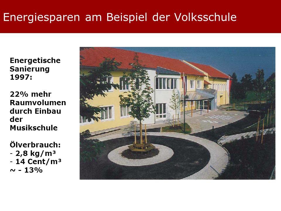 Energiesparen am Beispiel der Volksschule Energetische Sanierung 1997: 22% mehr Raumvolumen durch Einbau der Musikschule Ölverbrauch: - 2,8 kg/m³ - 14 Cent/m³ ~ - 13%
