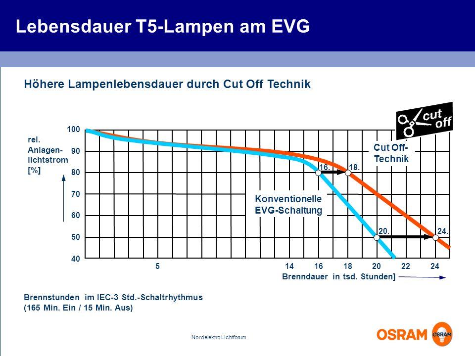 Nordelektro Lichtforum Höhere Lampenlebensdauer durch Cut Off Technik Brennstunden im IEC-3 Std.-Schaltrhythmus (165 Min. Ein / 15 Min. Aus) 100 90 80