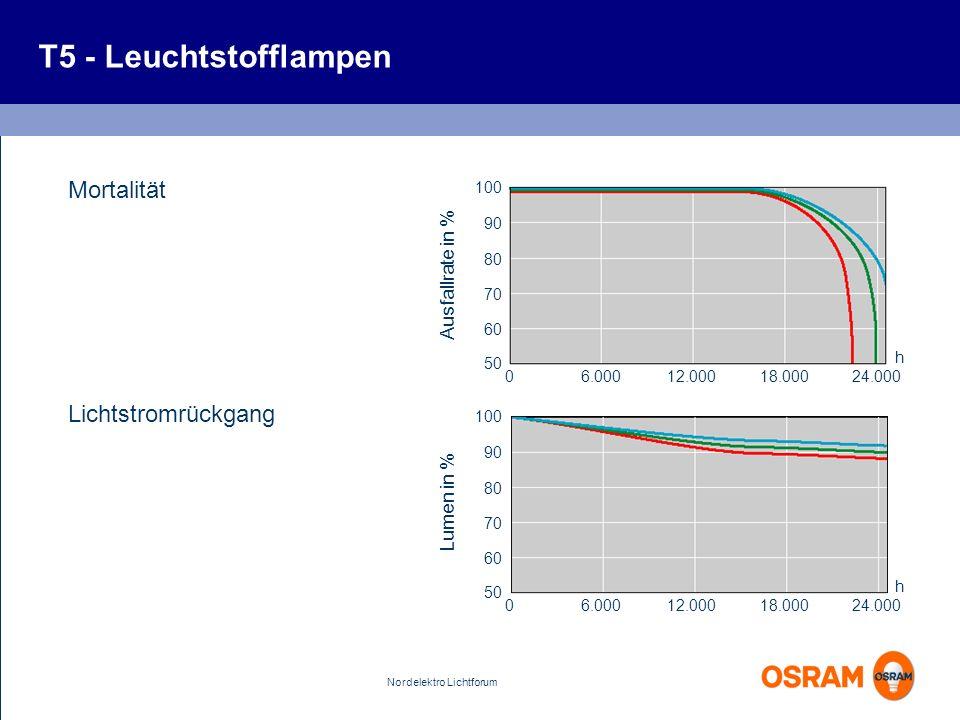 Nordelektro Lichtforum T5 - Leuchtstofflampen Mortalität Lichtstromrückgang 24.000 Ausfallrate in % 18.00012.0006.0000 100 90 80 70 60 50 h 24.000 Lum