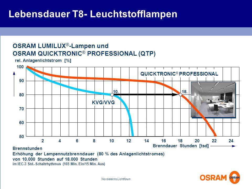 Nordelektro Lichtforum Lebensdauer T8- Leuchtstofflampen OSRAM LUMILUX ® -Lampen und OSRAM QUICKTRONIC ® PROFESSIONAL (QTP) Brennstunden Erhöhung der